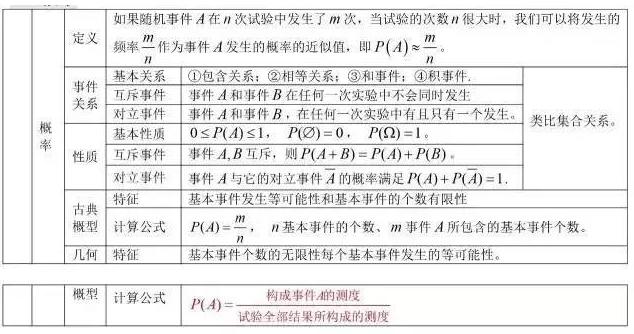 2020年江苏成人高考高起点理科数学概率考点