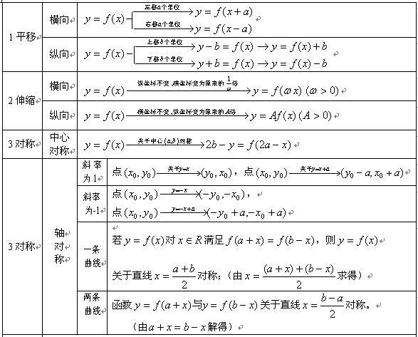 2020年江苏成人高考文科《数学》常用公式