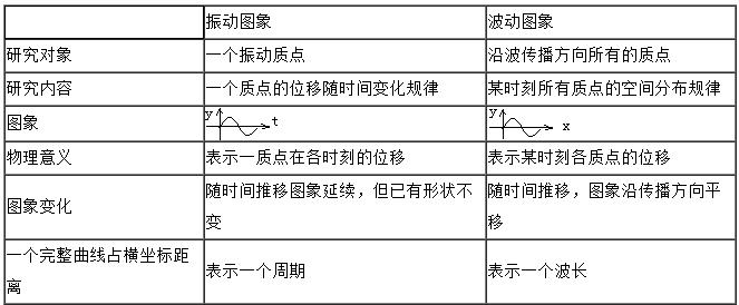 2020年江苏成人高考物理考点:机械振动和机械波